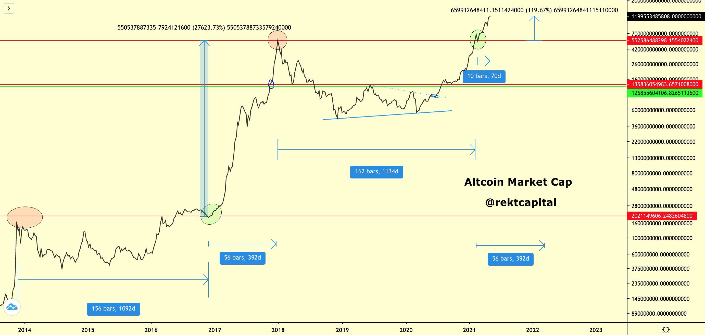 Crescimento do mercado de altcoins