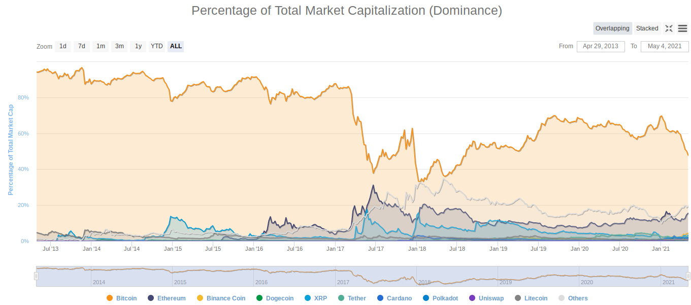 Cryptocurrency market cap dominance chart. Source: CoinMarketCap