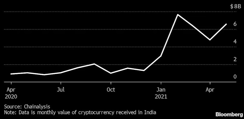 Despite regulatory uncertainty, Indian crypto investment surges 19,900% in one year