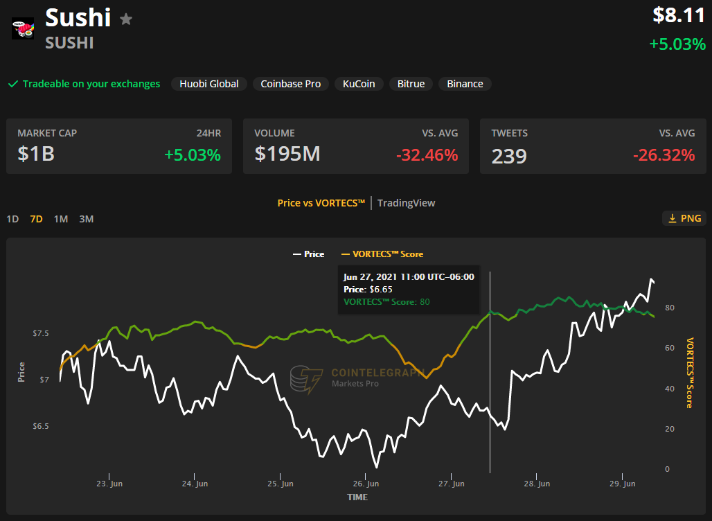 Altcoins bag double-digit gains as Bitcoin price approaches $37,000