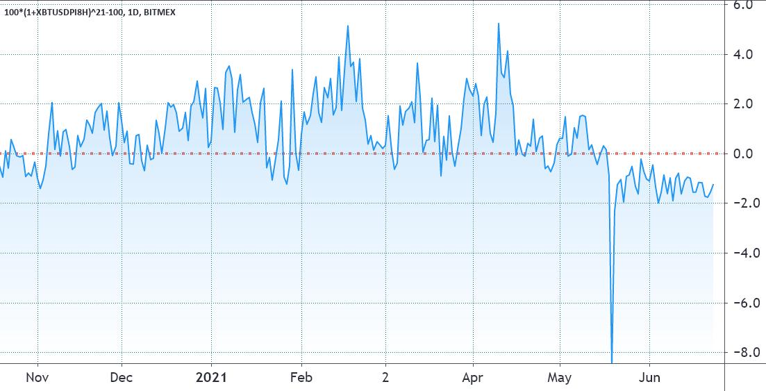 Funding rate settimanale dei future su BTC di Bitmex