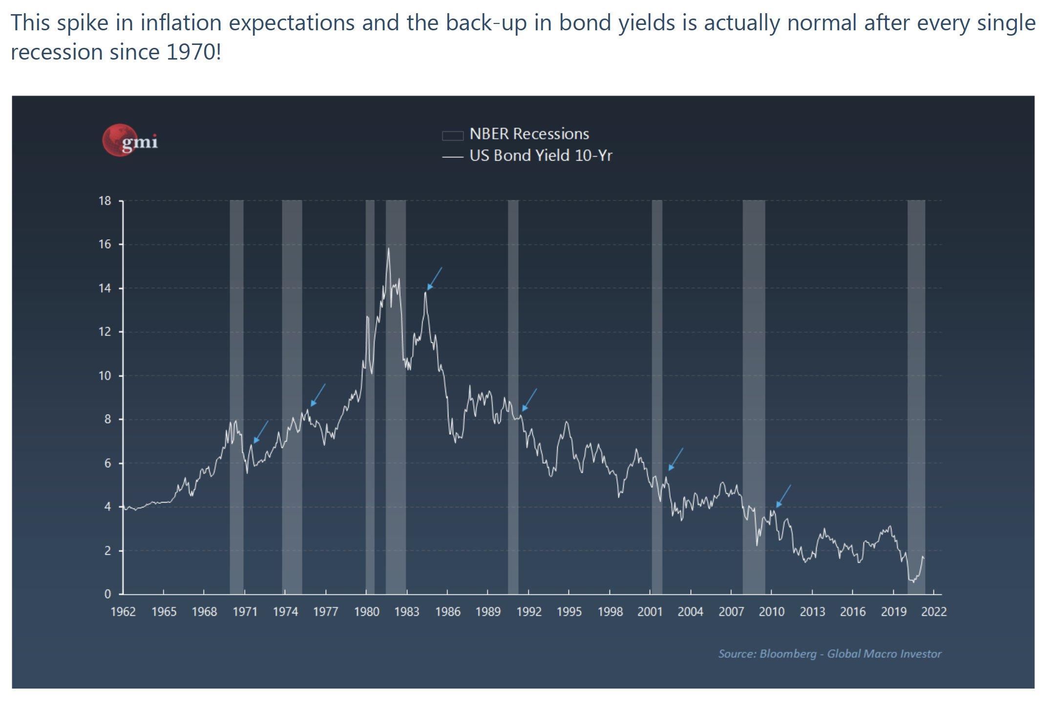 Il rendimento dei Treasury USA a 10 anni è calato dopo ogni recessione dal 1980