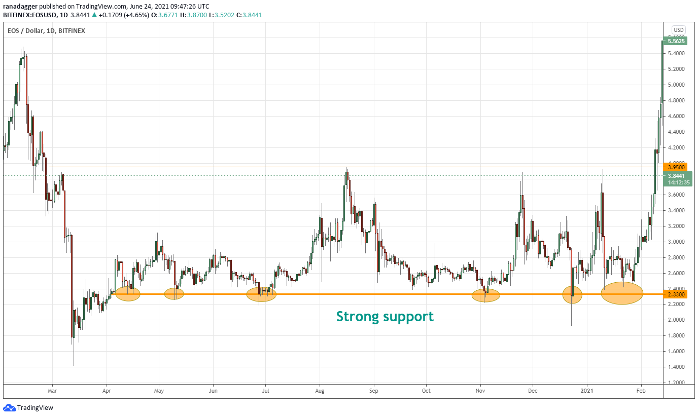 4 ways investors use support and resistance levels to make better trades