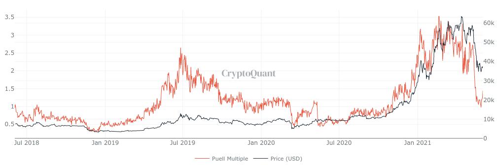 AMC 'meme stock' frenzy may spill over to crypto as Bitcoin metric nears buy zone