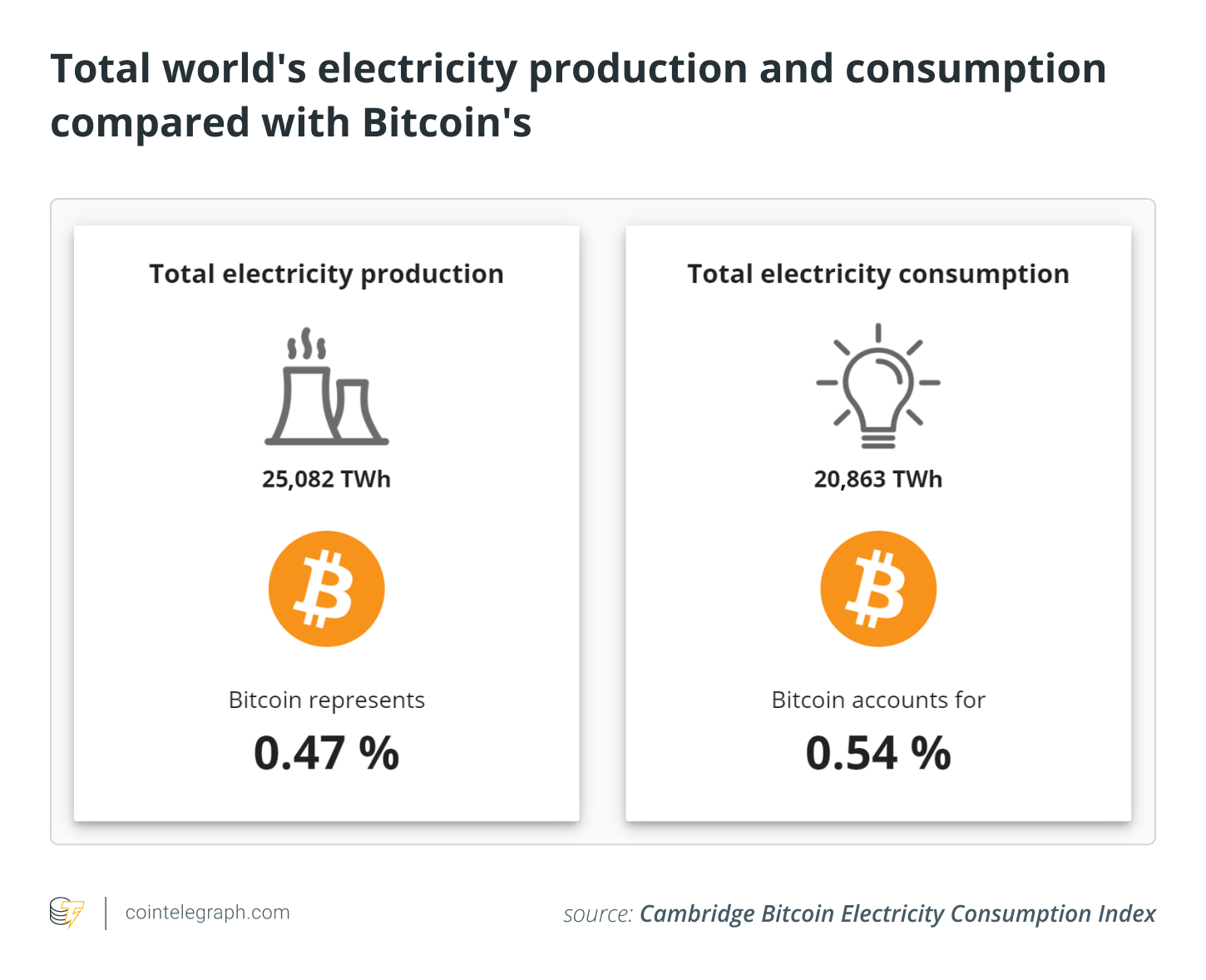 The impact and importance of energy use for PoW