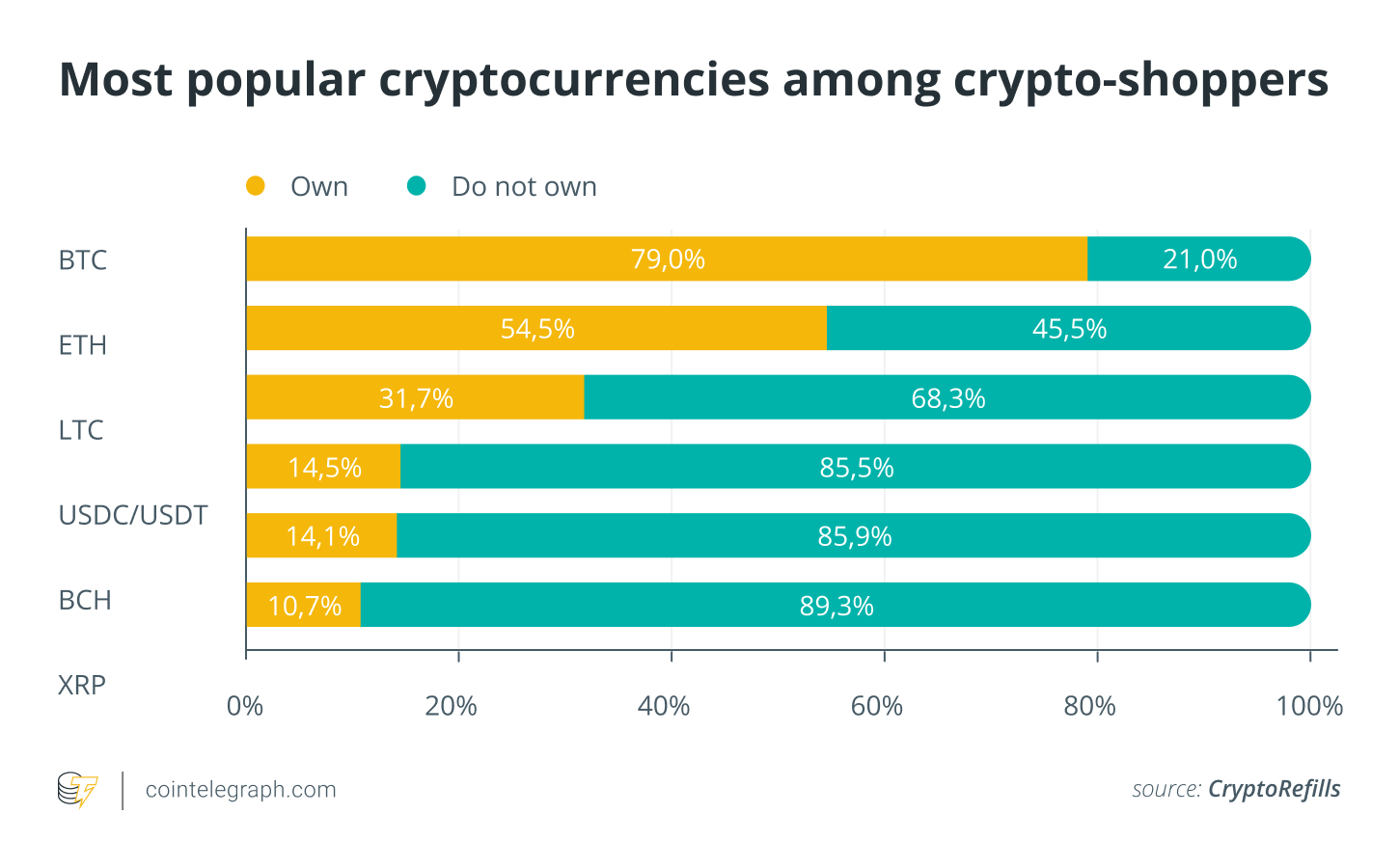 Report pictures a crypto-consumer portrait