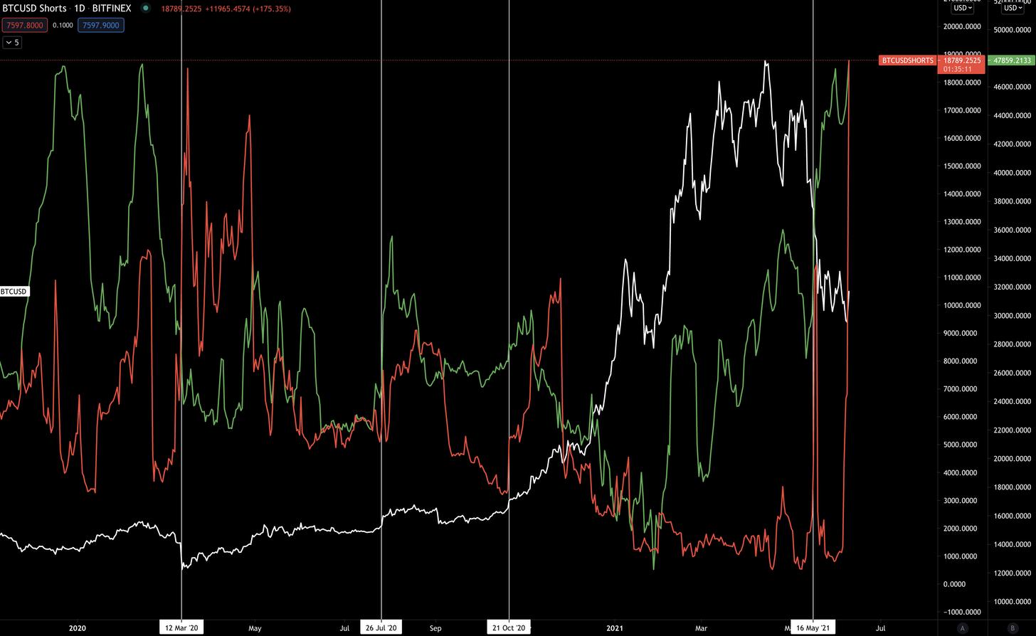 Le linee bianche verticali indicano grandi cambiamenti nell'interesse per gli short