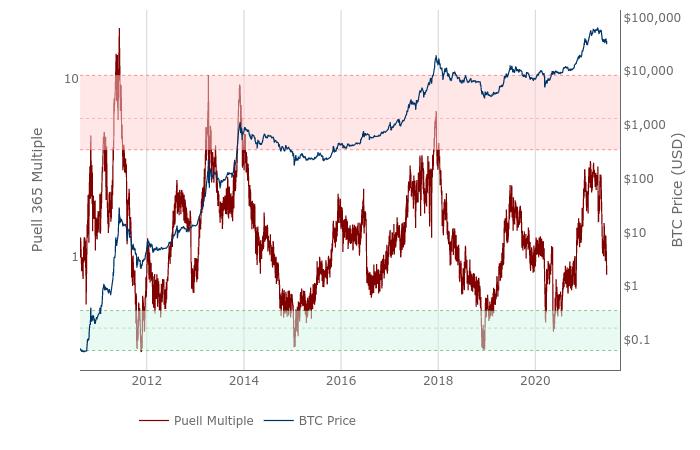 Puell Multiple di Bitcoin vs. BTC/USD