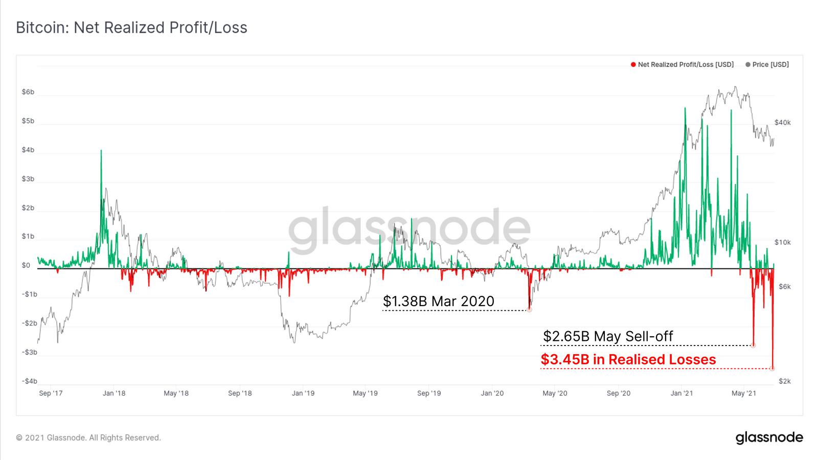 机构投资者目前并没有在历史高点的50%买入比特币