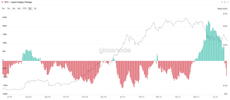 Grafico dei cambiamenti dell'offerta liquida di Bitcoin