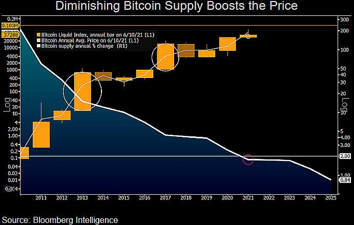 Rapporto fra il prezzo di Bitcoin e la riduzione dell'offerta. Fonte: McGlone/ Twitter