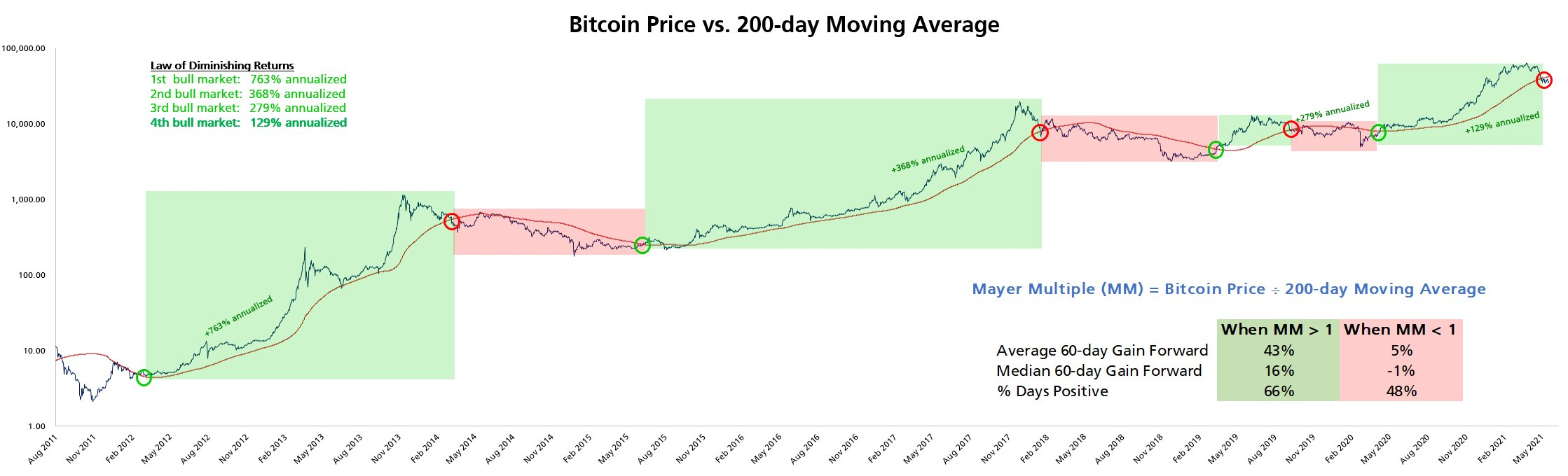 Bitcoin price behavior vs. 200-day moving average chart. Source: Timothy Peterson/Twitter