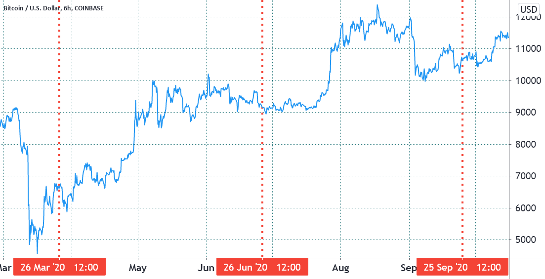 Цена биткойнов в марте, июне и сентябре 2020 года истекает