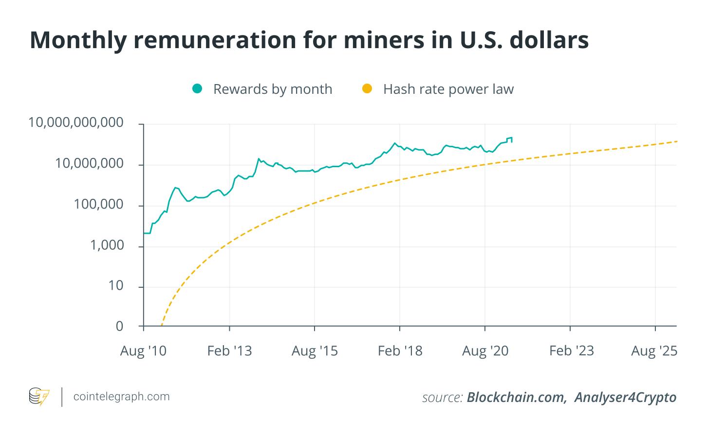 bitcoin előrejelzés 2021 nyáron bitcoin ár aud live