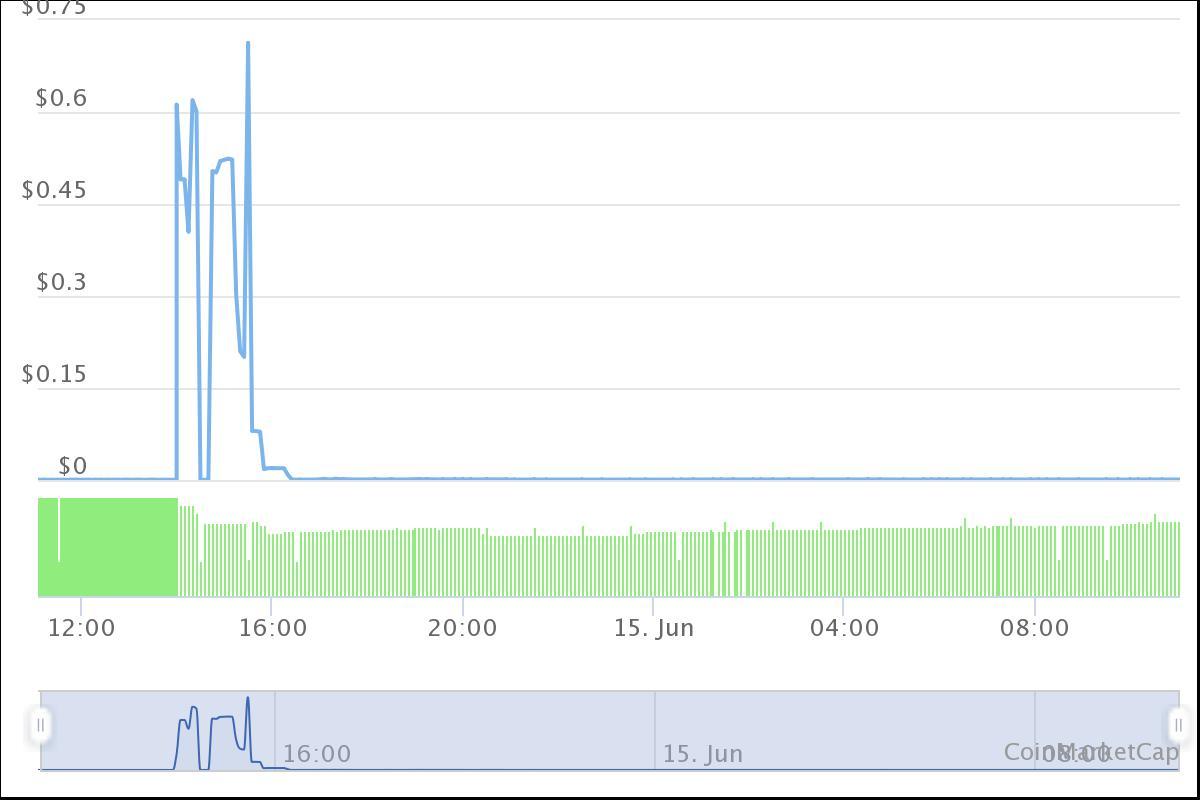 Il market cap di WebDollar esplode di oltre 7,65 miliardi di dollari in poche ore, solo per crollare del 99% subito dopo