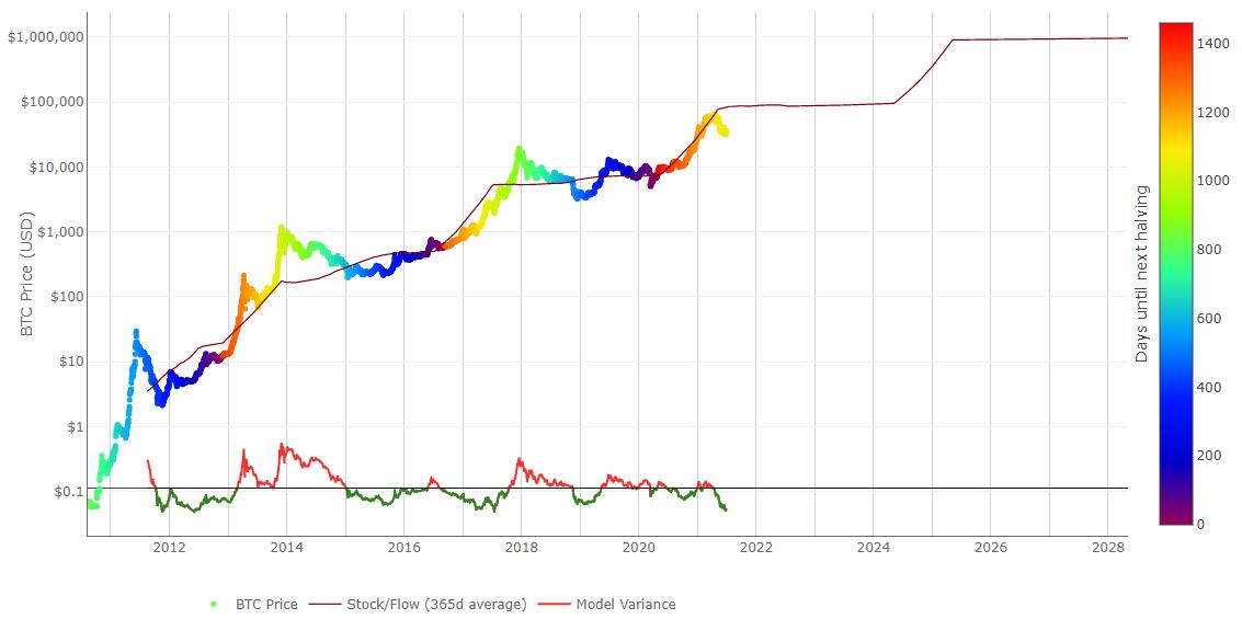 Modello stock-to-flow di Bitcoin