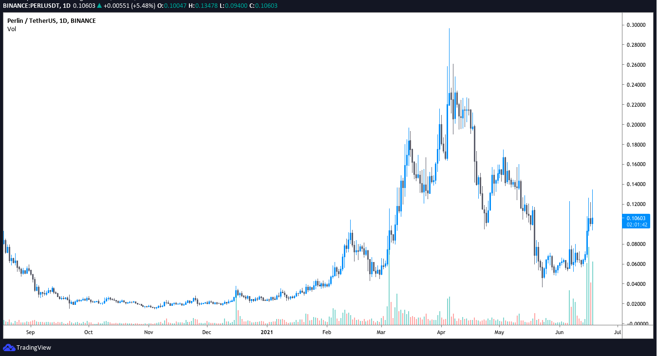 Perlin (PERL) price gains 100% as the focus on green energy solutions intensifies