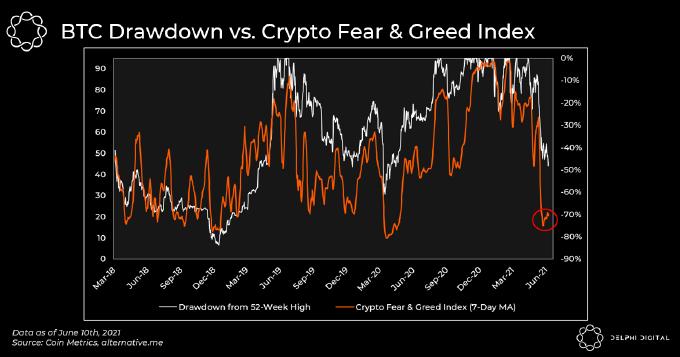 Correlazione fra prezzo di Bitcoin e CFGI. Fonte: Delphi Digital