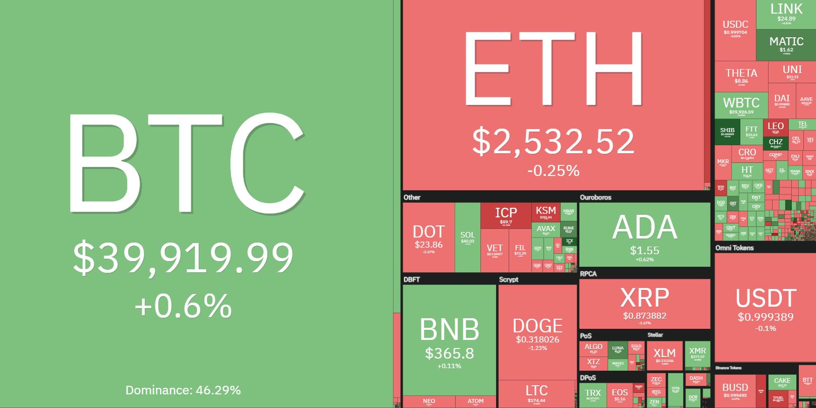 ma bitcoin rate