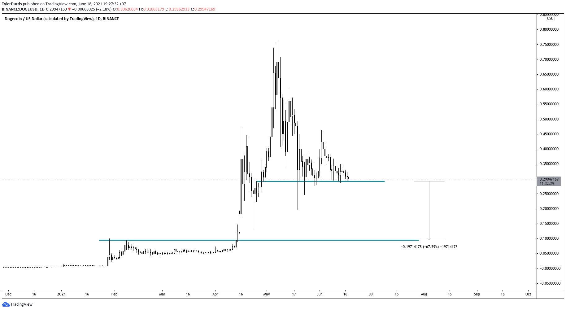 Previsione sul crollo di Dogecoin se scende sotto il supporto a 0,299$