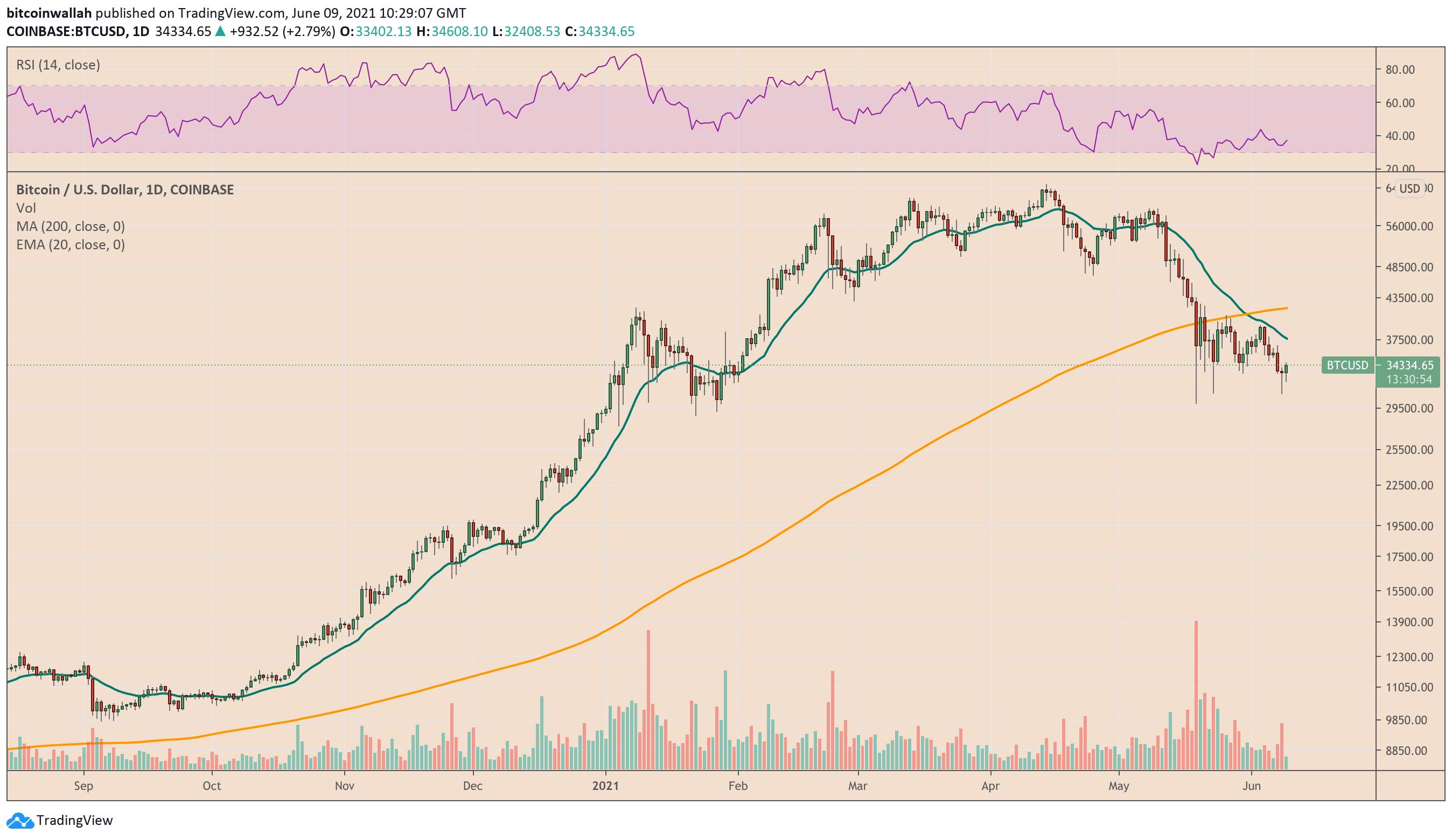 Bitcoin fatica a riconquistare i supporti precedenti (verde e arancione)