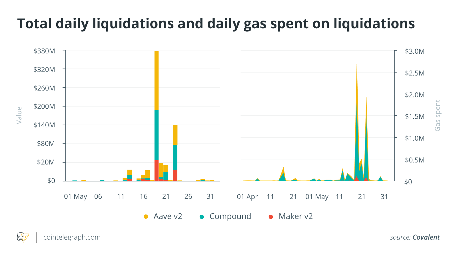 DeFi hit by a tsunami of liquidations in May