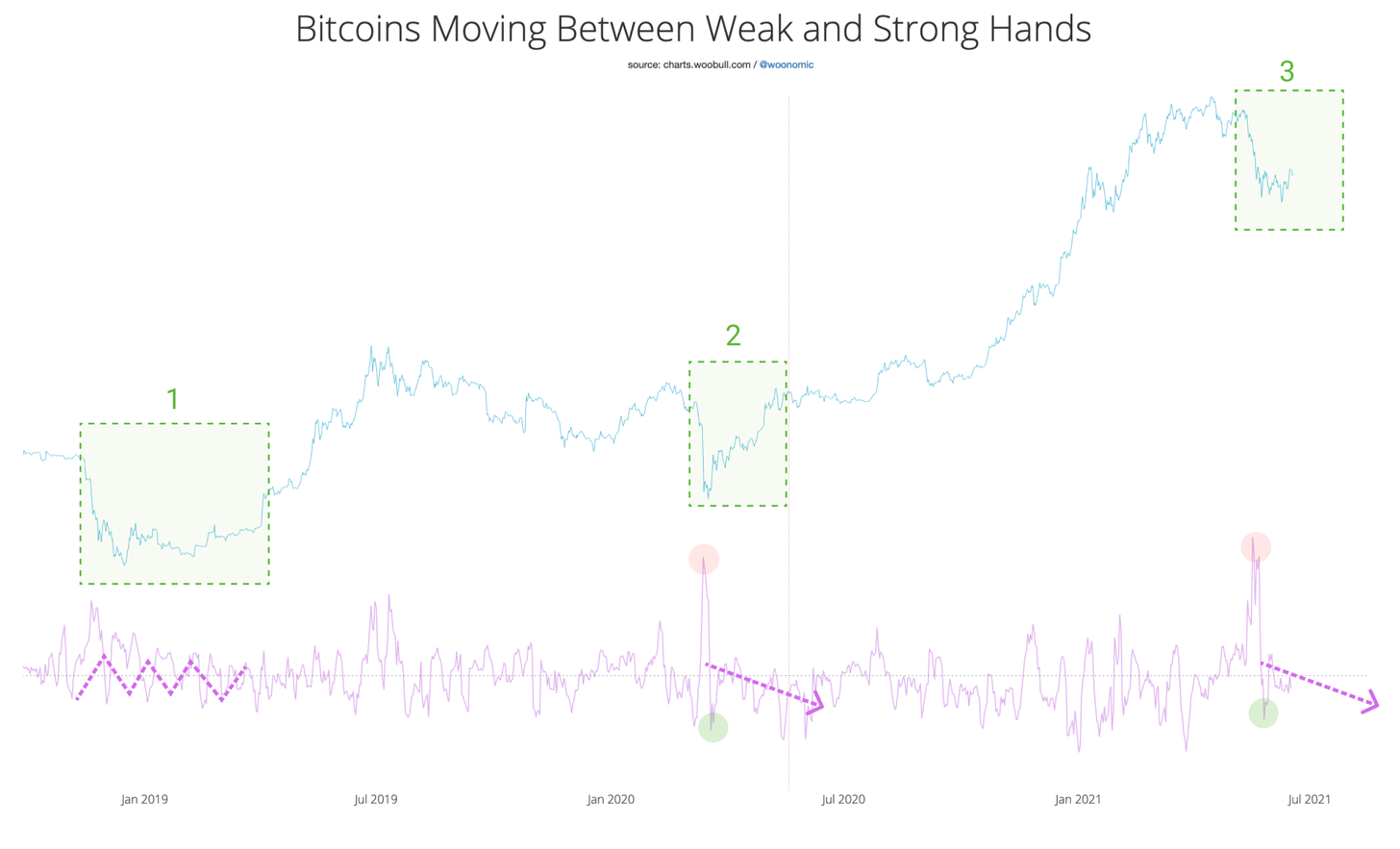 Media mobile a 7 giorni delle monete spostate tra mani deboli e forti