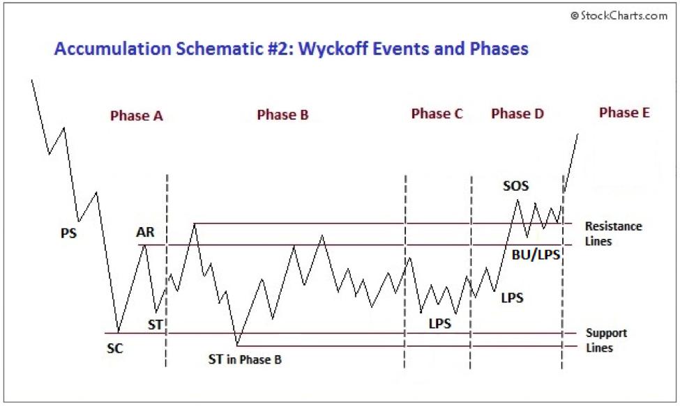 Eventi e fasi Wyckoff durante l'accumulo