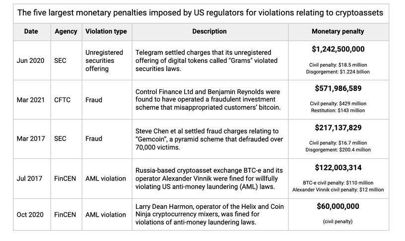 Le cinque più grandi multe legate alle crypto negli Stati Uniti. Fonte: Elliptic