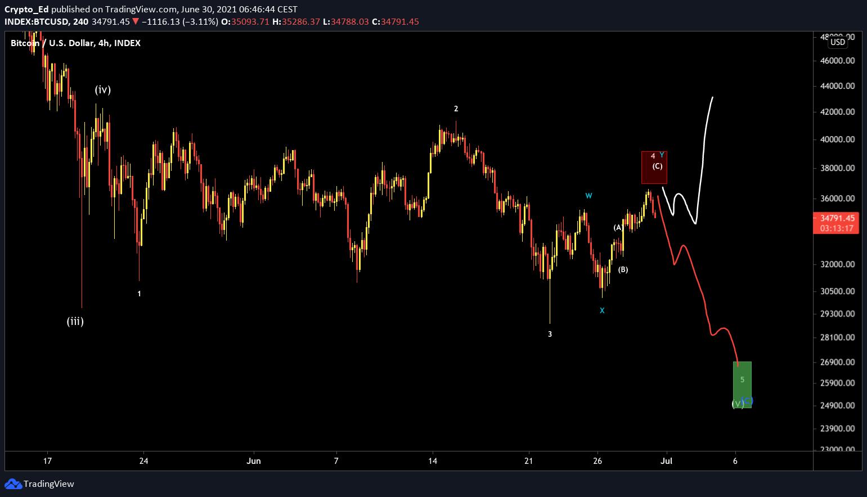 Scenari per BTC/USD con target