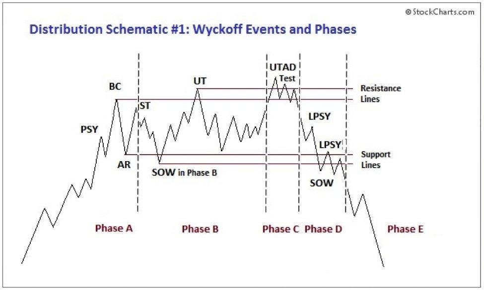 Grafico del pattern di distribuzione negativo di Wyckoff