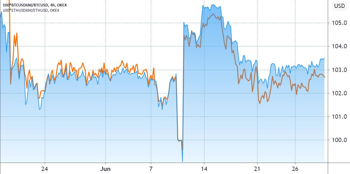 Premio dei future di OKEx su BTC (blu) vs. ETH (arancione) con scadenza a dicembre