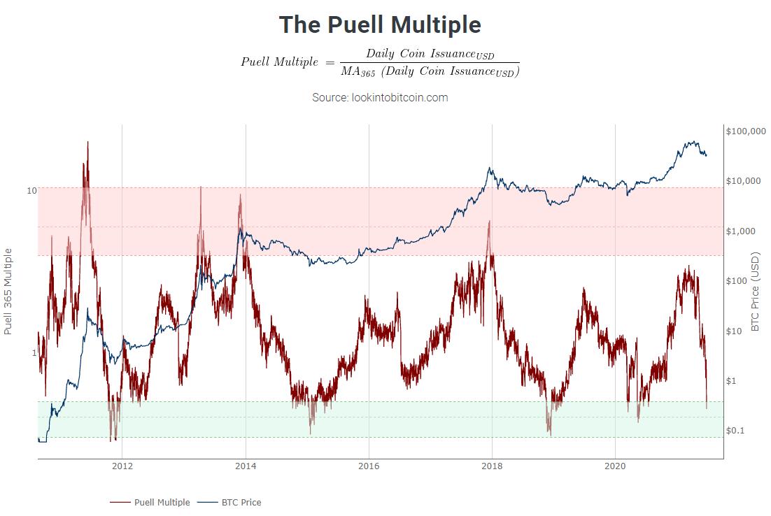 Grafico storico del Puell Multiple