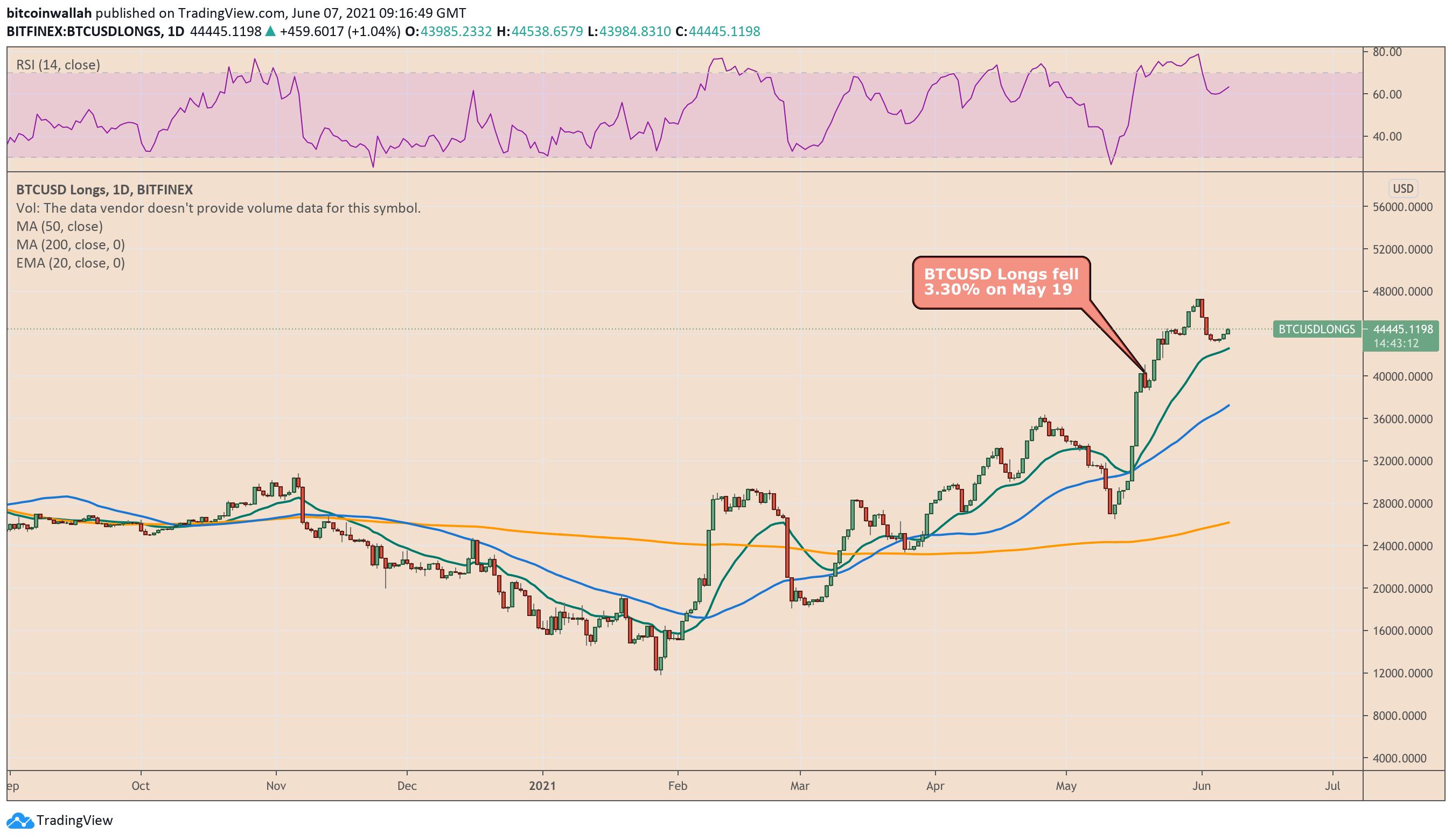 L'esposizione long a Bitcoin su Bitfinex rimane alta nonostante i recenti picchi di posizioni short