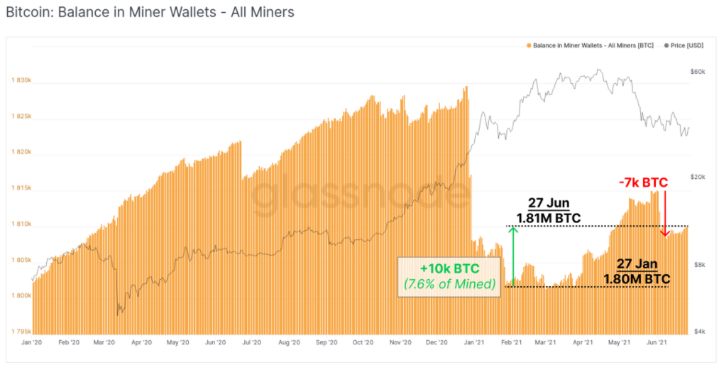 Active Bitcoin miners now 'unlikely' sellers thanks to profit boost — data