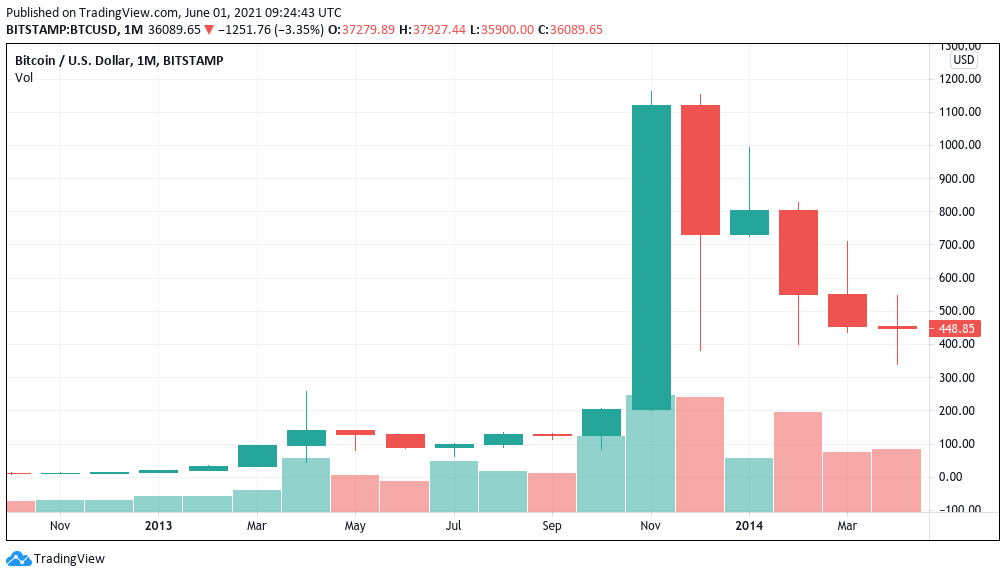 Grafico mensile di BTC/USD dal 2013 (Bitstamp)