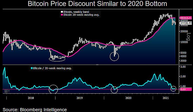 Es más probable que Bitcoin (BTC) alcance los $ 40k que los $ 20k 1