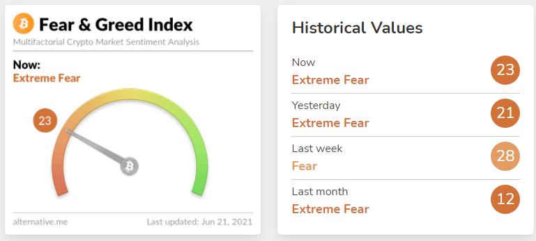 Crypto Fear and Greed Index. Fonte: Alternative.me