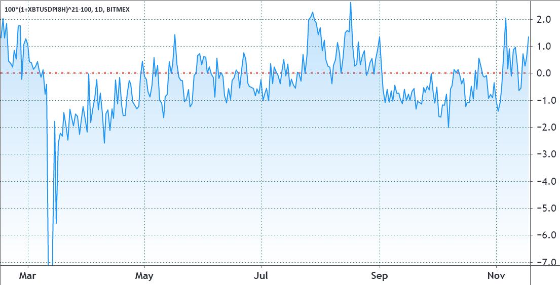 Funding rate settimanale dei future su BTC di Bitmex nel 2020