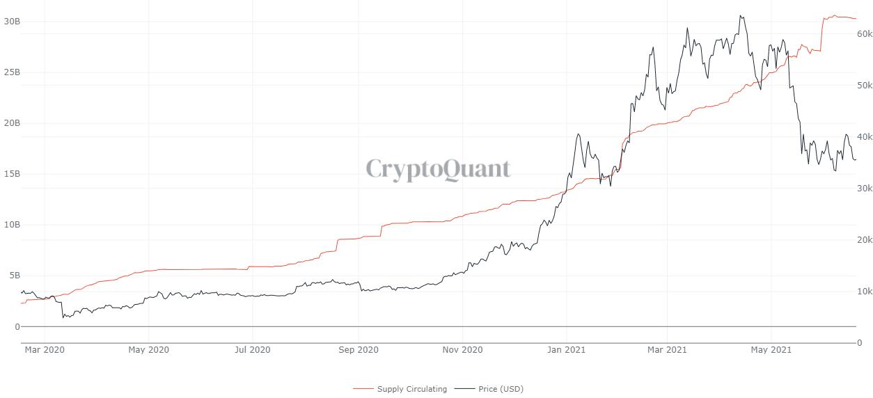 Offerta circolante di USDT e presso in USD di Bitcoin. Fonte: CryptoQuant