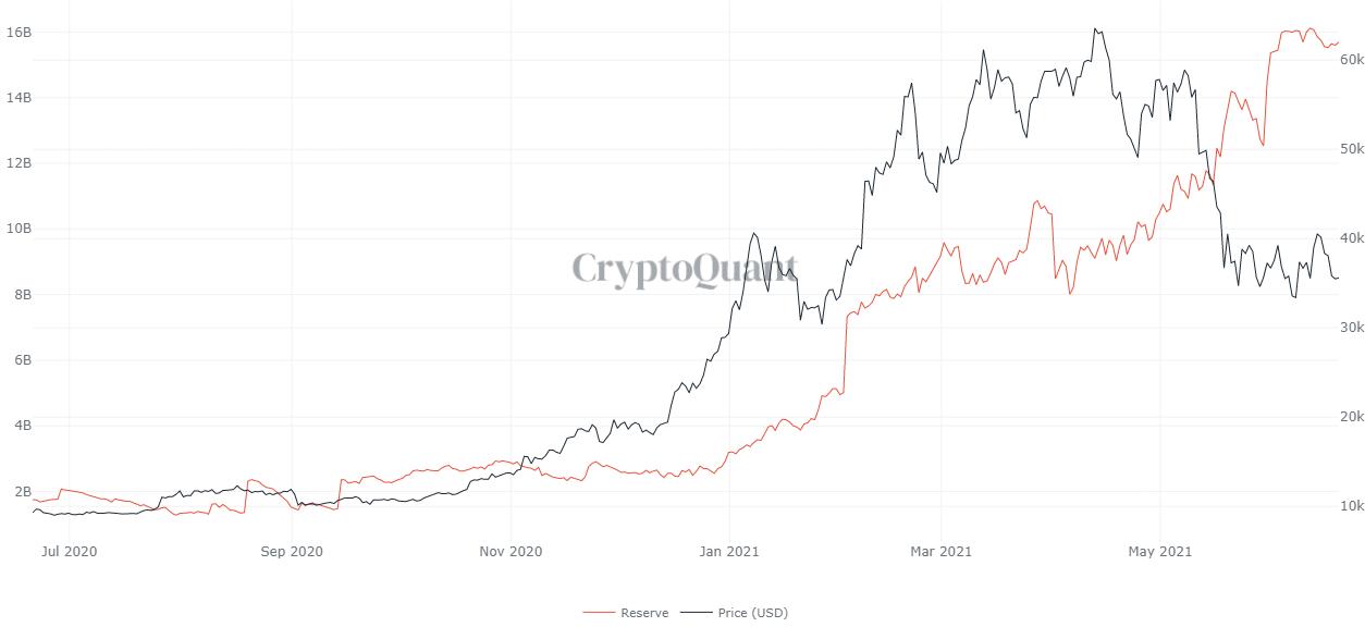 Riserve di stablecoin sugli exchange. Fonte: CryptoQuant