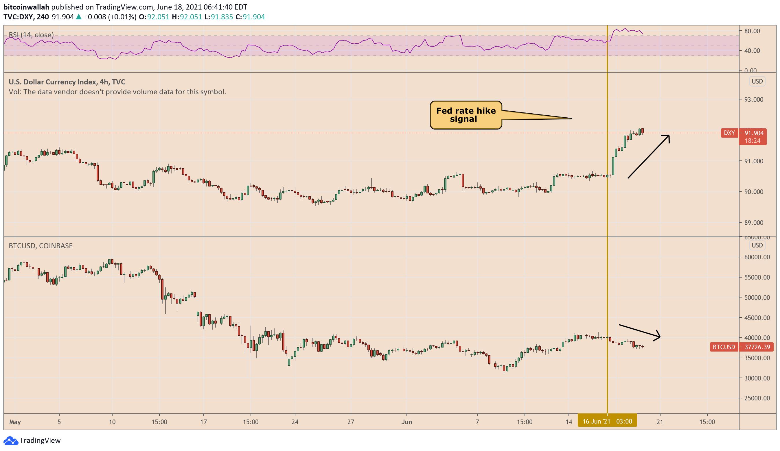 La reazione di Bitcoin e del DXY al segnale della Fed sull'aumento dei tassi (finora)