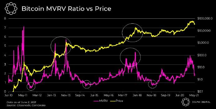 Rapporto MVRV di Bitcoin vs. prezzo