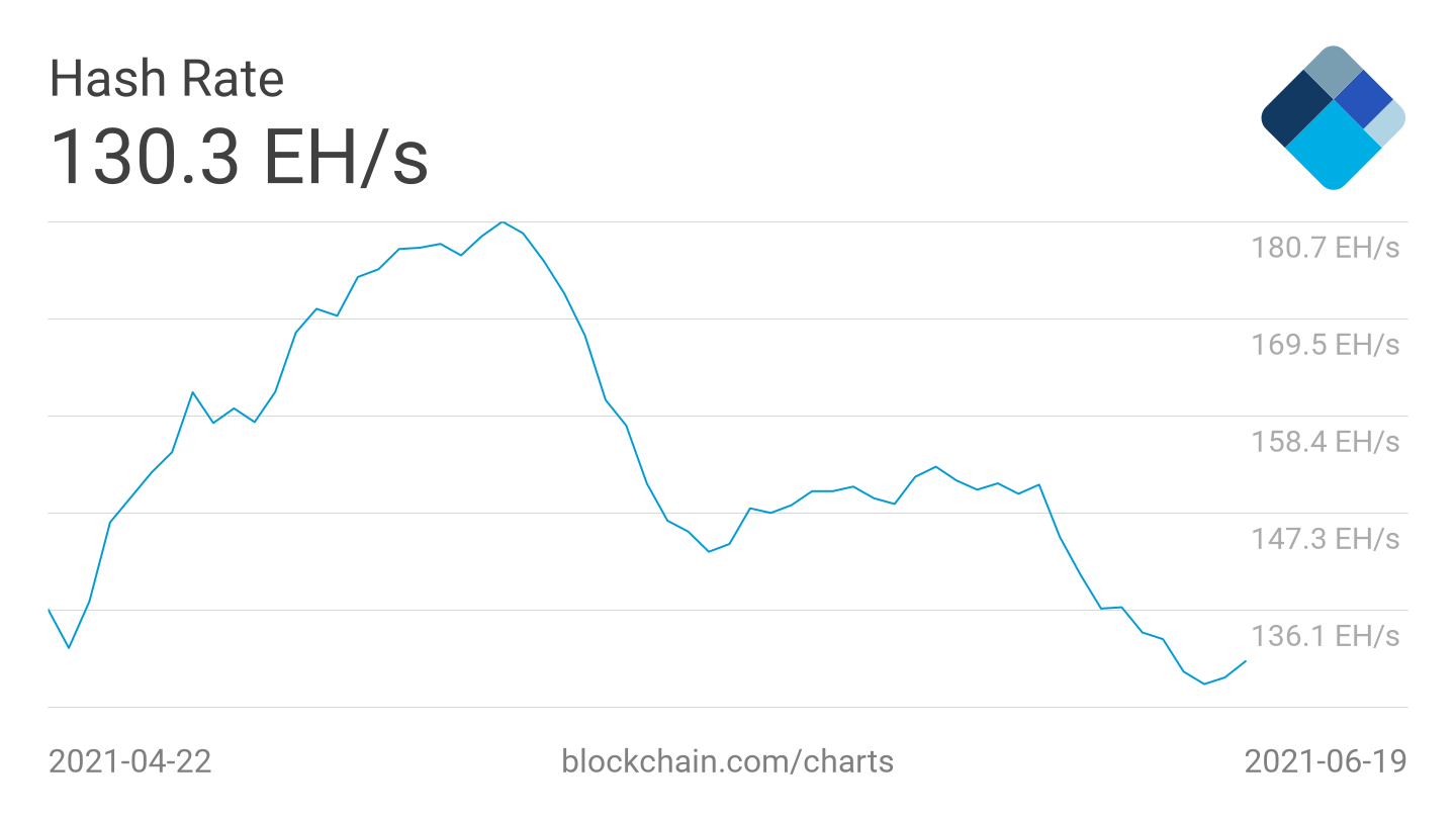 Bitcoin price dragged to $34k while hash rate hits below 100 hash/second 1