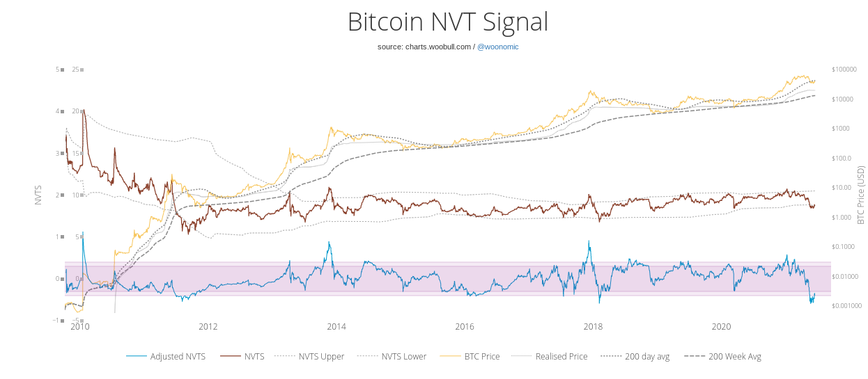 Network Value to Transaction di Bitcoin. Fonte: Woobull