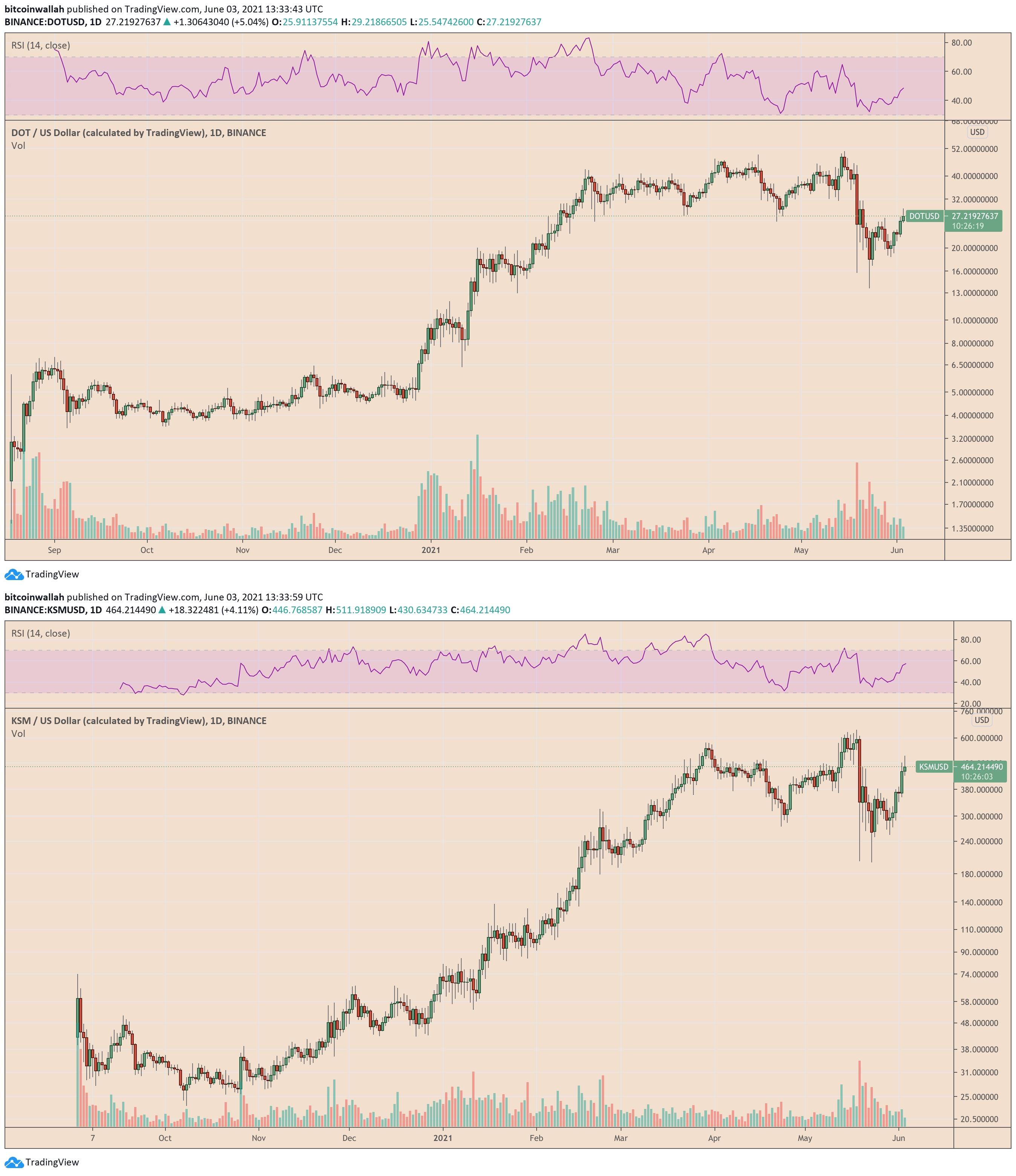 Rally paralleli nei mercati di Polkadot e Kusama