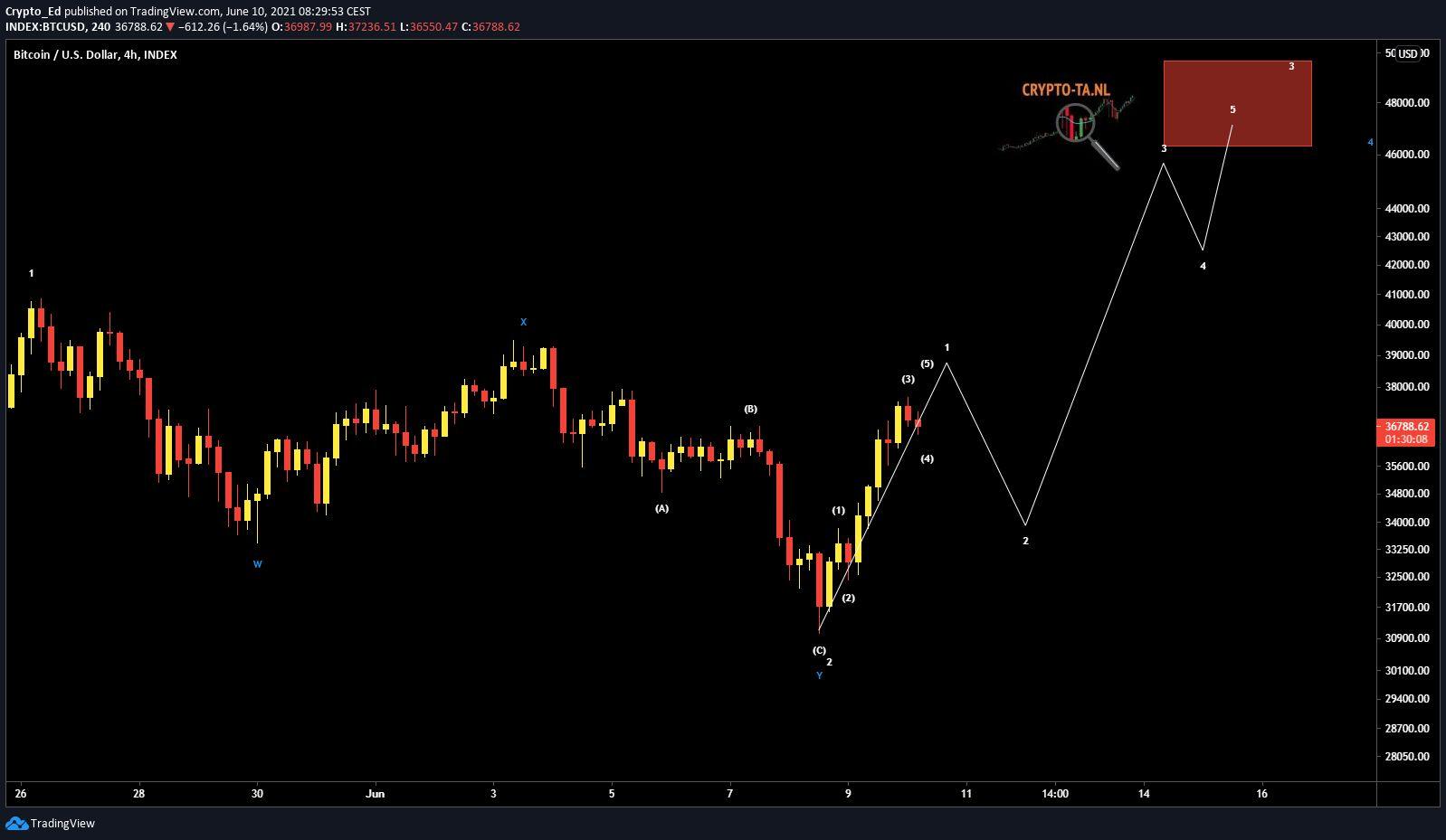 proiezioni bitcoin cap mercato