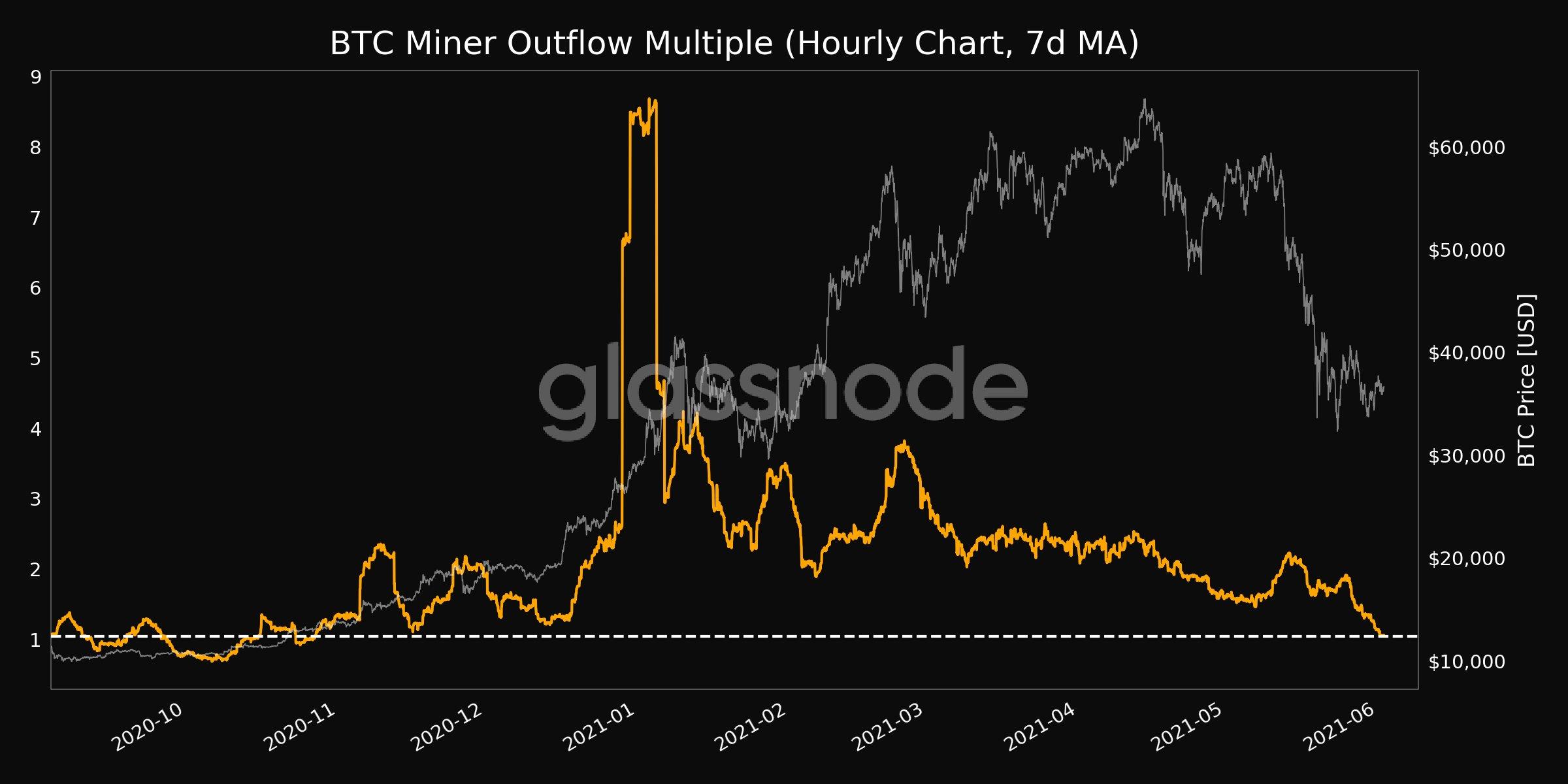 Grafico dei flussi in uscita dei miner di Bitcoin. Fonte: Glassnode/Twitter