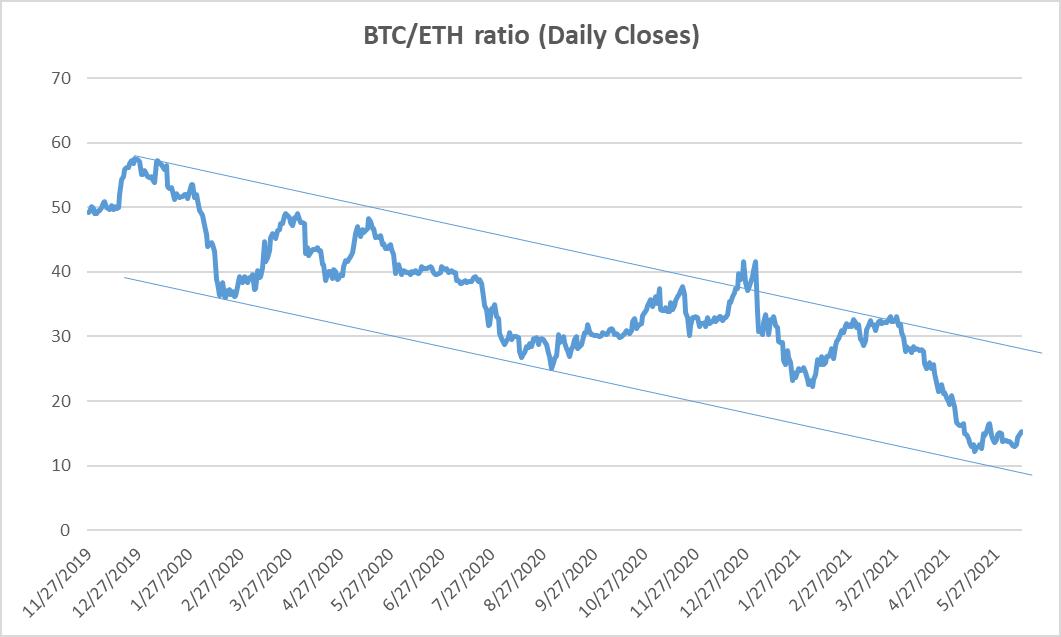 Il rapporto dei prezzi relativi BTC/ETH si è appiattito dopo il test del limite inferiore del range