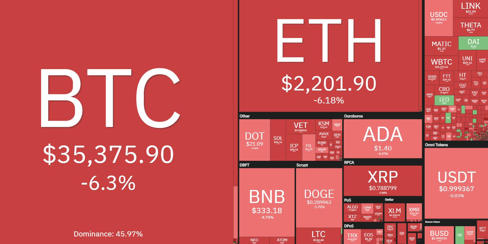 Panoramica del mercato crypto. Fonte: Coin360